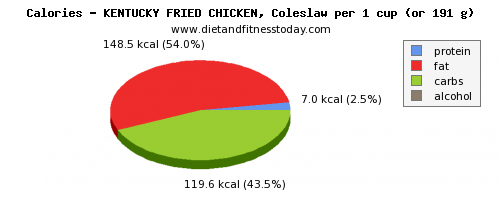 nutritional value, calories and nutritional content in kfc